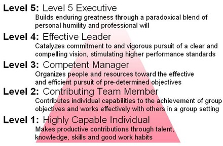 duties and responsibilities of ceo Coo the chief operating officer acts as the ceo's right hand person and shares many duties with the ceo coos often ascend to the top position when chief executives.